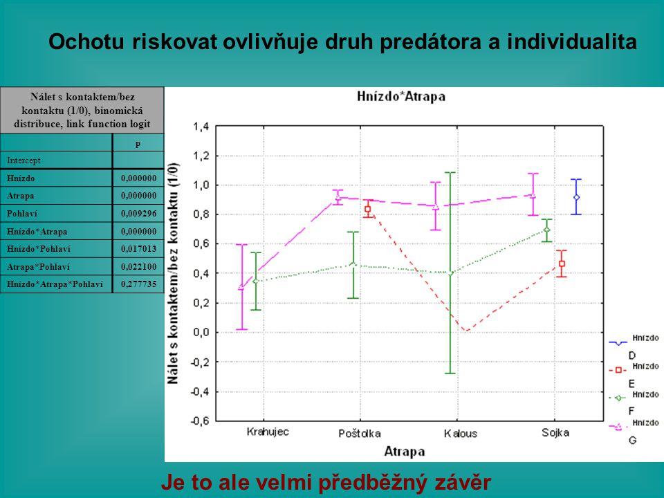 Ochotu riskovat ovlivňuje druh predátora a individualita Je to ale velmi předběžný závěr Nálet s kontaktem/bez kontaktu (1/0), binomická distribuce, l
