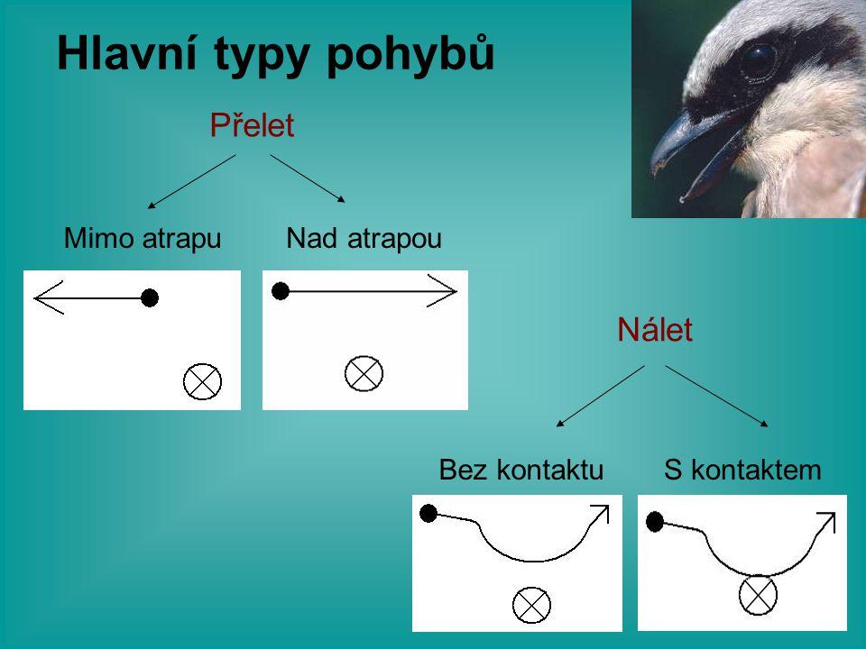 Hlavní typy pohybů Nálet Přelet Mimo atrapuNad atrapou S kontaktemBez kontaktu