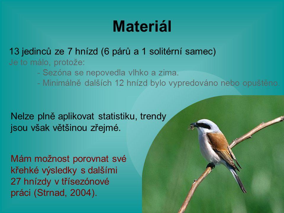 Materiál 13 jedinců ze 7 hnízd (6 párů a 1 solitérní samec) Je to málo, protože: - Sezóna se nepovedla vlhko a zima. - Minimálně dalších 12 hnízd bylo