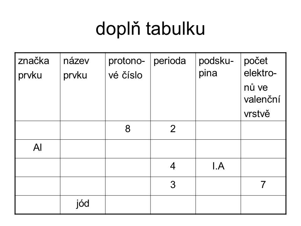 doplň tabulku značka prvku název prvku protono- vé číslo periodapodsku- pina počet elektro- nů ve valenční vrstvě Okyslík82VI.A6 Alhliník133III.A3 Kdr