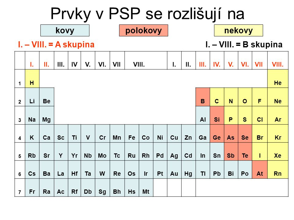 Prvky v PSP se rozlišují na I.II.III.IVV.VI.VIIVIII. I.II.III.IV.V.VI.VIIVIII. 1 HHe 2 LiBeBCNOFNe 3 NaMgAlSiPSClAr 4 KCaScTiVCrMnFeCoNiCuZnGaGeAsSeBr