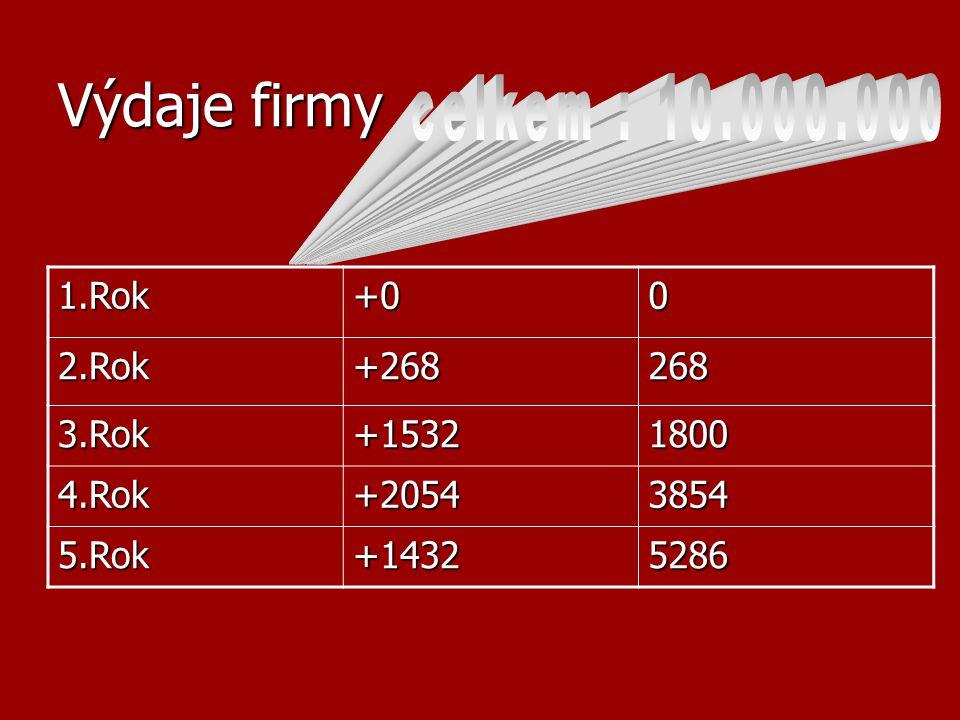 Výdaje firmy 1.Rok+002.Rok+268268 3.Rok+15321800 4.Rok+20543854 5.Rok+14325286