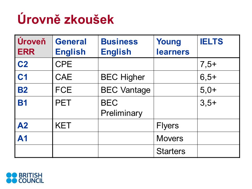 Úrovně zkoušek Úroveň ERR General English Business English Young learners IELTS C2CPE7,5+ C1CAEBEC Higher6,5+ B2FCEBEC Vantage5,0+ B1PETBEC Preliminary 3,5+ A2KETFlyers A1Movers Starters