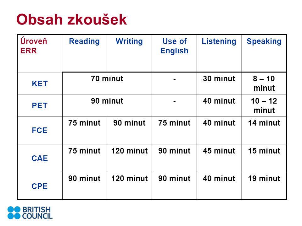 Obsah zkoušek Úroveň ERR ReadingWritingUse of English ListeningSpeaking KET 70 minut-30 minut8 – 10 minut PET 90 minut-40 minut10 – 12 minut FCE 75 minut90 minut75 minut40 minut14 minut CAE 75 minut120 minut90 minut45 minut15 minut CPE 90 minut120 minut90 minut40 minut19 minut