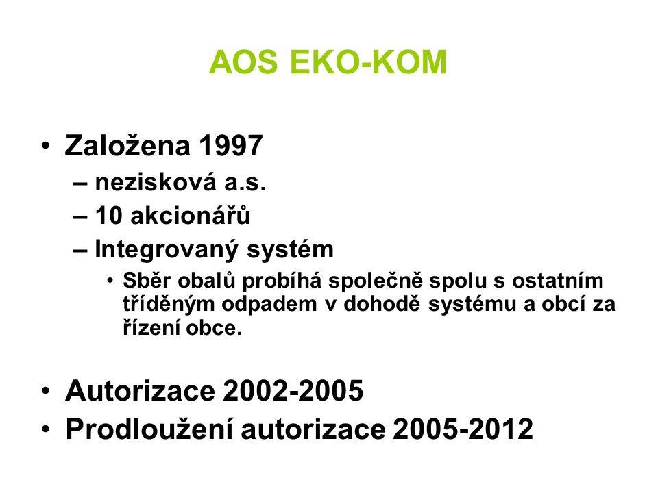 AOS EKO-KOM Založena 1997 – nezisková a.s. – 10 akcionářů – Integrovaný systém Sběr obalů probíhá společně spolu s ostatním tříděným odpadem v dohodě