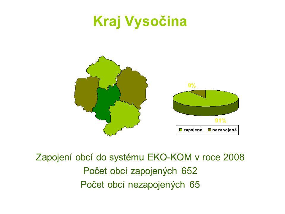 Kraj Vysočina Zapojení obcí do systému EKO-KOM v roce 2008 Počet obcí zapojených 652 Počet obcí nezapojených 65