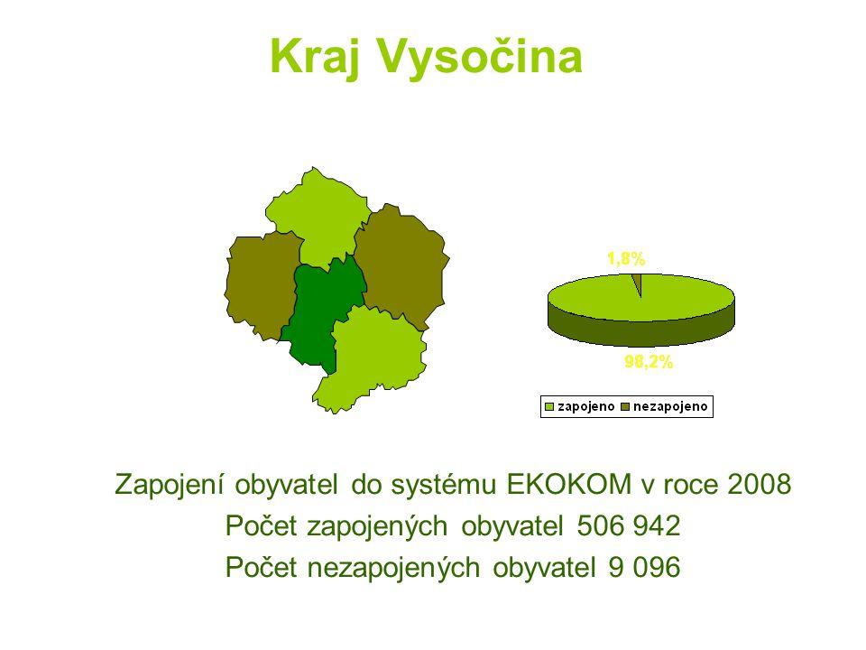 Kraj Vysočina Zapojení obyvatel do systému EKOKOM v roce 2008 Počet zapojených obyvatel 506 942 Počet nezapojených obyvatel 9 096