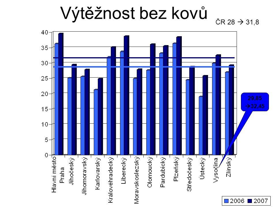Výtěžnost bez kovů ČR 28  31,8 29,85  32,45