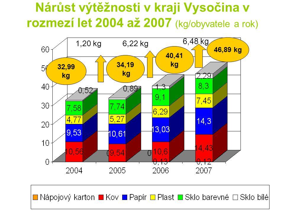 Nárůst výtěžnosti v kraji Vysočina v rozmezí let 2004 až 2007 (kg/obyvatele a rok) 1,20 kg 34,19 kg 32,99 kg 40,41 kg 6,22 kg 46,89 kg 6,48 kg