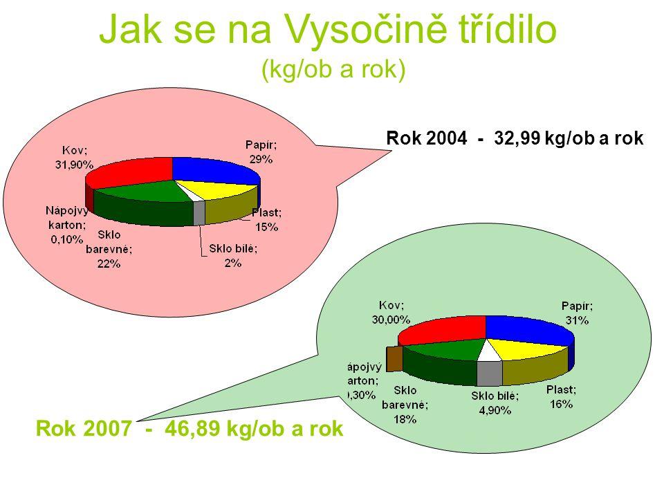 Jak se na Vysočině třídilo (kg/ob a rok) Rok 2004 - 32,99 kg/ob a rok Rok 2007 - 46,89 kg/ob a rok