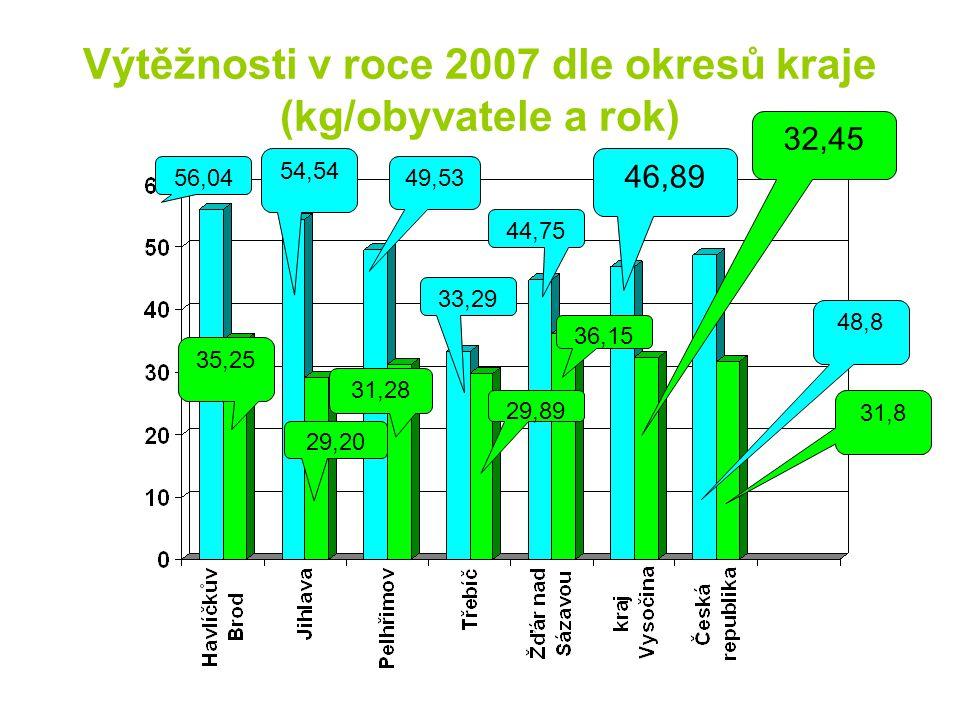Výtěžnosti v roce 2007 dle okresů kraje (kg/obyvatele a rok) 46,89 32,45 56,04 35,25 54,54 29,20 49,53 31,28 33,29 29,89 44,75 36,15 48,8 31,8