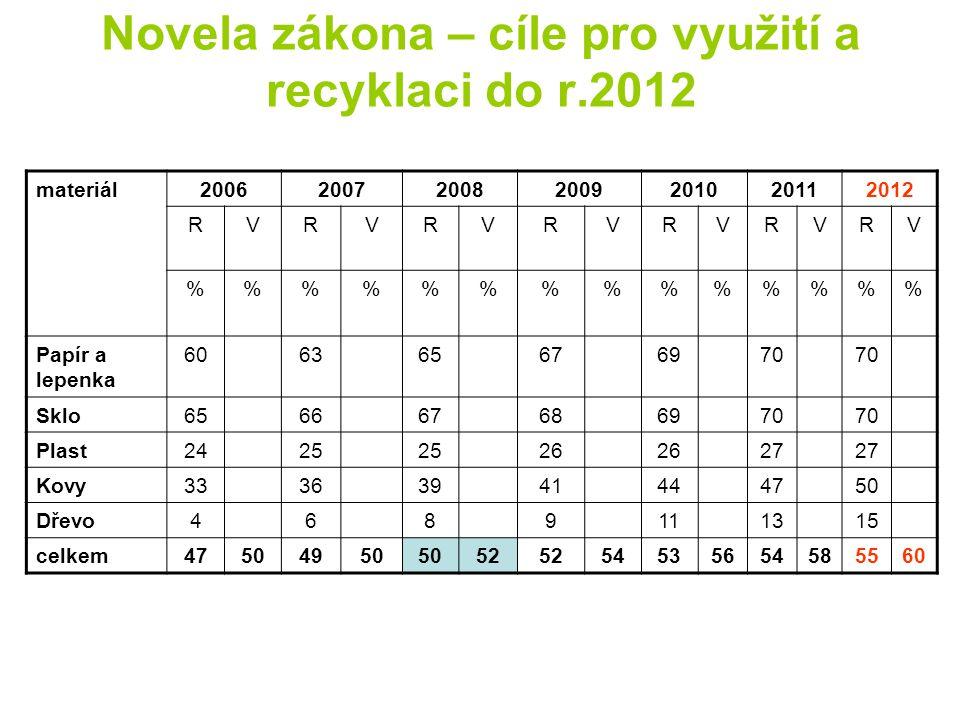 Novela zákona – cíle pro využití a recyklaci do r.2012 materiál2006200720082009201020112012 RVRVRVRVRVRVRV %%%%%%% Papír a lepenka 606365676970 Sklo65