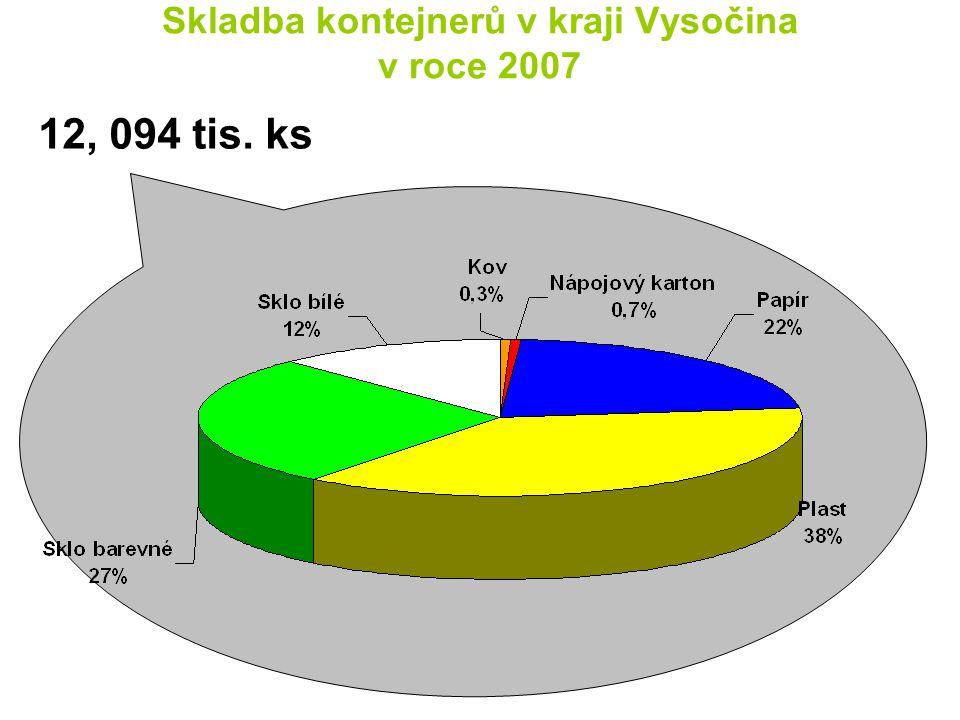 Skladba kontejnerů v kraji Vysočina v roce 2007 12, 094 tis. ks