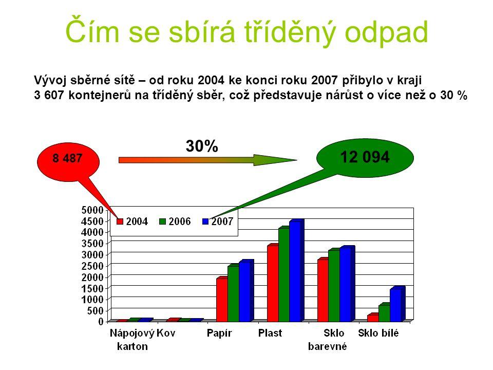 Čím se sbírá tříděný odpad Vývoj sběrné sítě – od roku 2004 ke konci roku 2007 přibylo v kraji 3 607 kontejnerů na tříděný sběr, což představuje nárůs