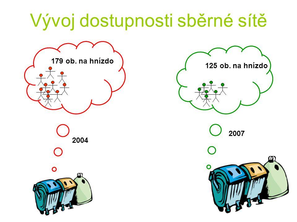 Vývoj dostupnosti sběrné sítě 2004 2007 179 ob. na hnízdo 125 ob. na hnízdo