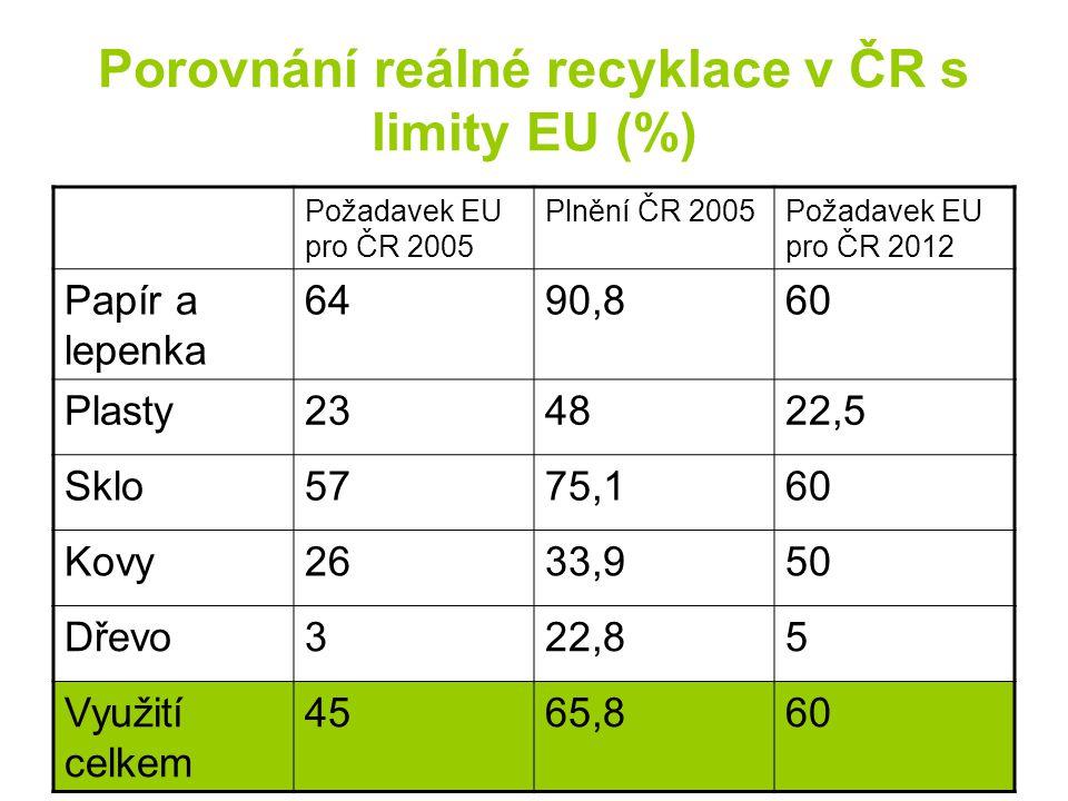 Porovnání reálné recyklace v ČR s limity EU (%) Požadavek EU pro ČR 2005 Plnění ČR 2005Požadavek EU pro ČR 2012 Papír a lepenka 6490,860 Plasty234822,