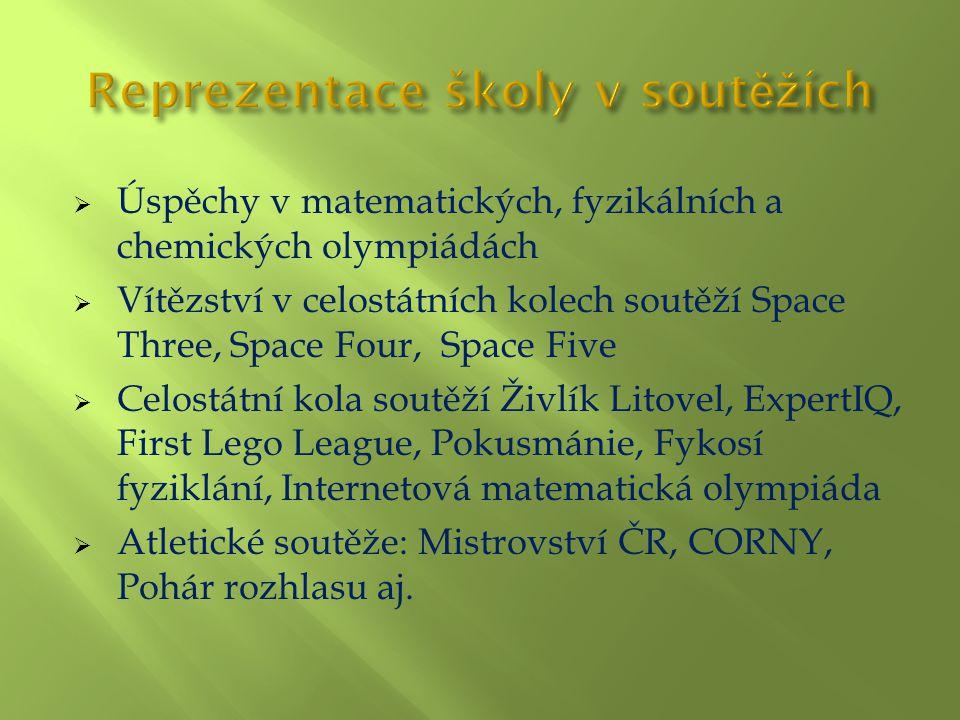  Úspěchy v matematických, fyzikálních a chemických olympiádách  Vítězství v celostátních kolech soutěží Space Three, Space Four, Space Five  Celostátní kola soutěží Živlík Litovel, ExpertIQ, First Lego League, Pokusmánie, Fykosí fyziklání, Internetová matematická olympiáda  Atletické soutěže: Mistrovství ČR, CORNY, Pohár rozhlasu aj.