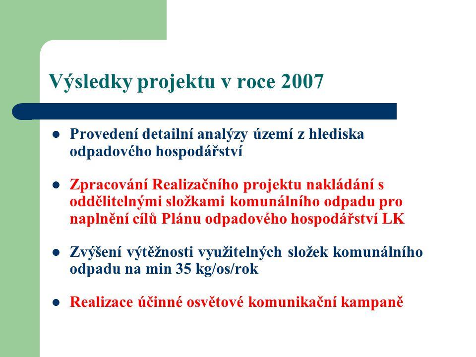 Výsledky projektu v roce 2007 Provedení detailní analýzy území z hlediska odpadového hospodářství Zpracování Realizačního projektu nakládání s oddělitelnými složkami komunálního odpadu pro naplnění cílů Plánu odpadového hospodářství LK Zvýšení výtěžnosti využitelných složek komunálního odpadu na min 35 kg/os/rok Realizace účinné osvětové komunikační kampaně
