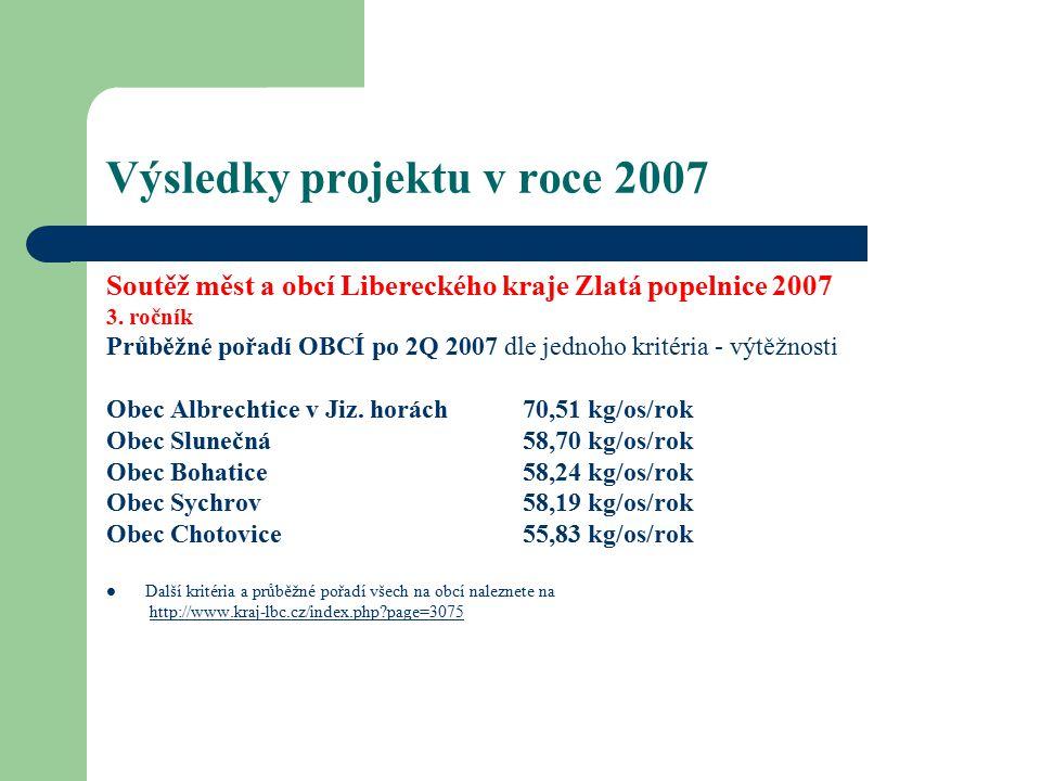 Výsledky projektu v roce 2007 Soutěž měst a obcí Libereckého kraje Zlatá popelnice 2007 3.