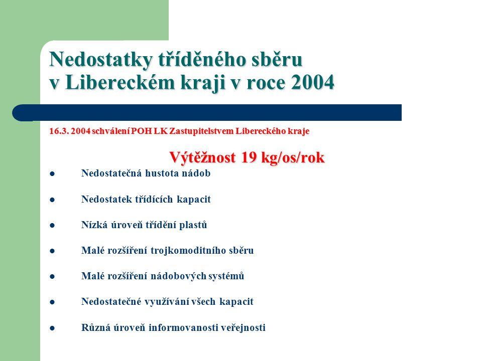 Nedostatky tříděného sběru v Libereckém kraji v roce 2004 16.3.