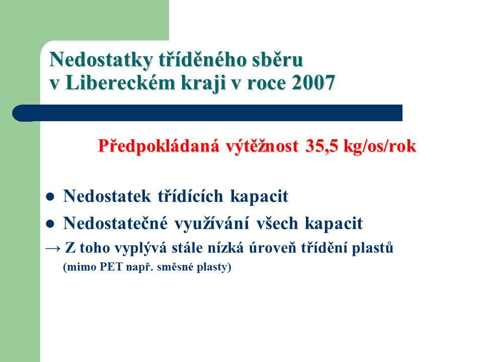 Nedostatky tříděného sběru v Libereckém kraji v roce 2007 Předpokládaná výtěžnost 35,5 kg/os/rok Nedostatek třídících kapacit Nedostatečné využívání všech kapacit → Z toho vyplývá stále nízká úroveň třídění plastů (mimo PET např.