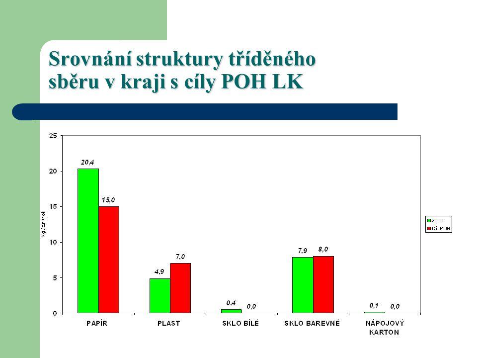 Srovnání struktury tříděného sběru v kraji s cíly POH LK