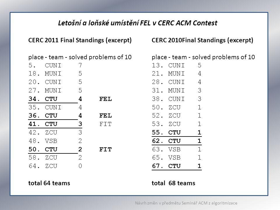 CERC 2011 Final Standings (excerpt) place - team - solved problems of 10 5. CUNI 7 18. MUNI 5 20. CUNI 5 27. MUNI 5 34. CTU 4 FEL 35. CUNI 4 36. CTU 4