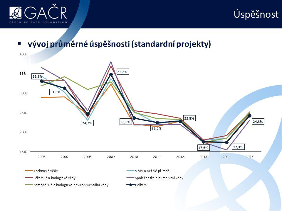 Úspěšnost  vývoj průměrné úspěšnosti (standardní projekty)