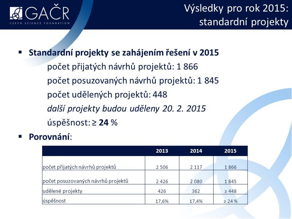 Výsledky pro rok 2015: standardní projekty  Standardní projekty se zahájením řešení v 2015 počet přijatých návrhů projektů: 1 866 počet posuzovaných návrhů projektů: 1 845 počet udělených projektů: 448 další projekty budou uděleny 20.