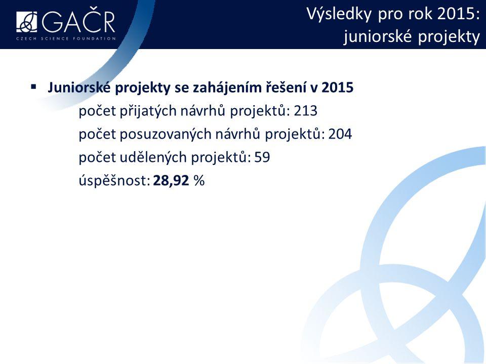 Výsledky pro rok 2015: juniorské projekty  Juniorské projekty se zahájením řešení v 2015 počet přijatých návrhů projektů: 213 počet posuzovaných návrhů projektů: 204 počet udělených projektů: 59 úspěšnost: 28,92 %