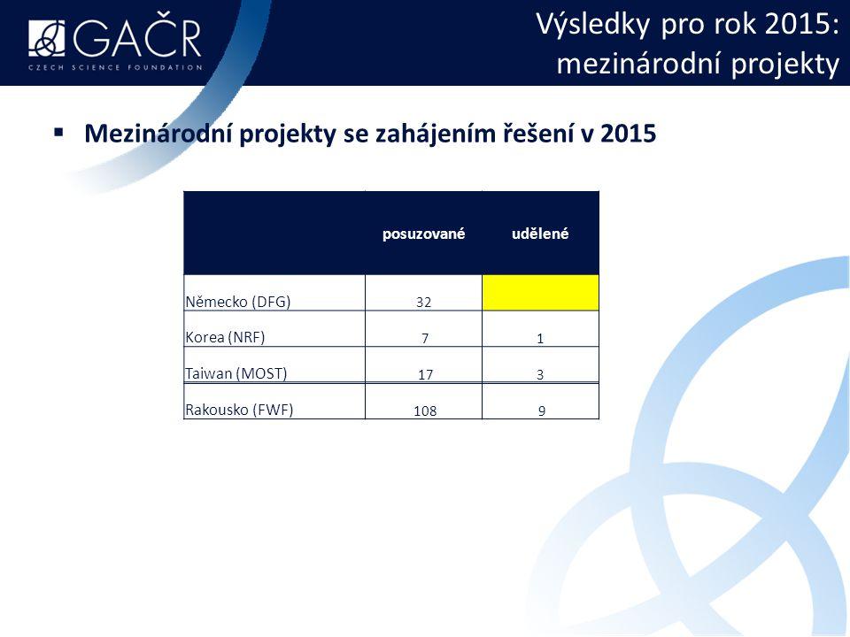 Výsledky pro rok 2015: mezinárodní projekty  Mezinárodní projekty se zahájením řešení v 2015 posuzovanéudělené Německo (DFG) 32 Korea (NRF) 71 Taiwan (MOST) 173 Rakousko (FWF) 108 9