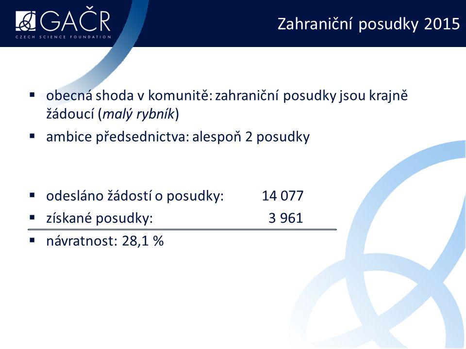 Zahraniční posudky 2015  obecná shoda v komunitě: zahraniční posudky jsou krajně žádoucí (malý rybník)  ambice předsednictva: alespoň 2 posudky  odesláno žádostí o posudky:14 077  získané posudky: 3 961  návratnost:28,1 %