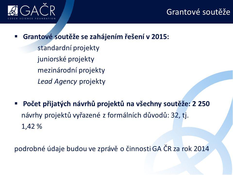 Grantové soutěže  Grantové soutěže se zahájením řešení v 2015: standardní projekty juniorské projekty mezinárodní projekty Lead Agency projekty  Počet přijatých návrhů projektů na všechny soutěže: 2 250 návrhy projektů vyřazené z formálních důvodů: 32, tj.