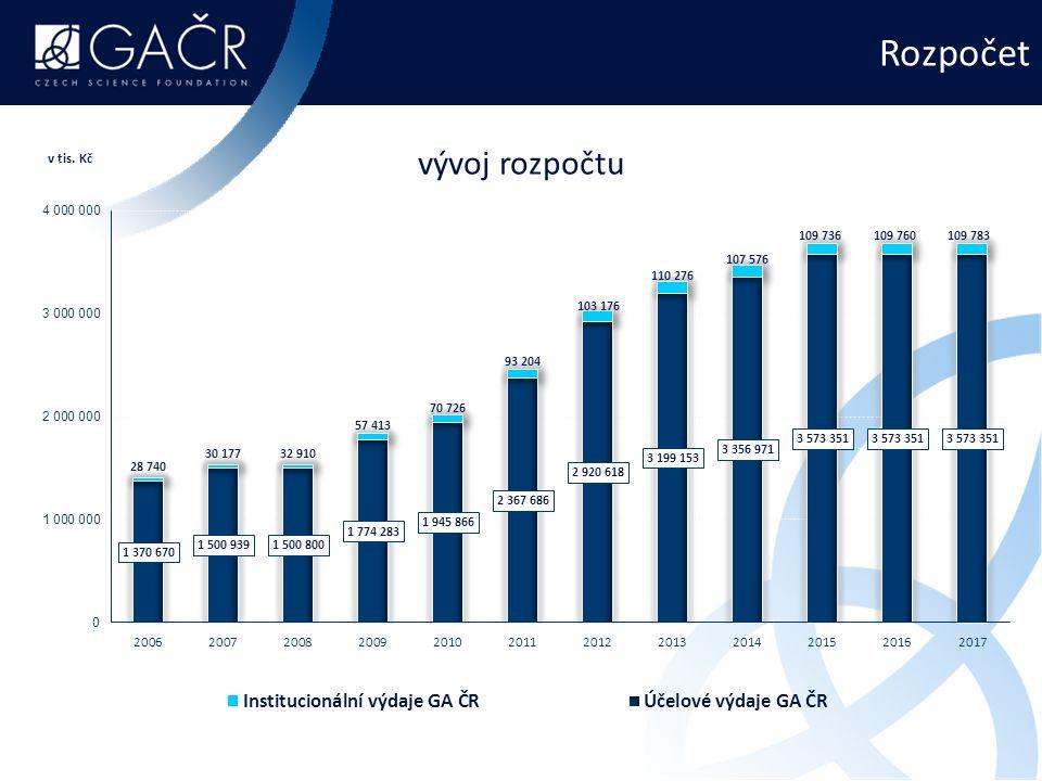 Počet hodnocených návrhů projektů  vývoj počtu posuzovaných standardních projektů