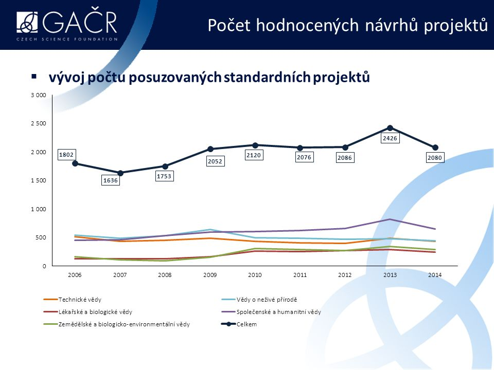 Výsledky pro rok 2015: standardní projekty počet udělených [posuzovaných] projektů podle vědních oborů  technické vědy: 89 [361]  vědy o neživé přírodě: 96 [387]  lékařské a biologické vědy: 67 [269]  společenské a humanitní vědy:134 [582]  zemědělské a biologicko-environmentální vědy: 62 [246]  celkem:448 [1845]
