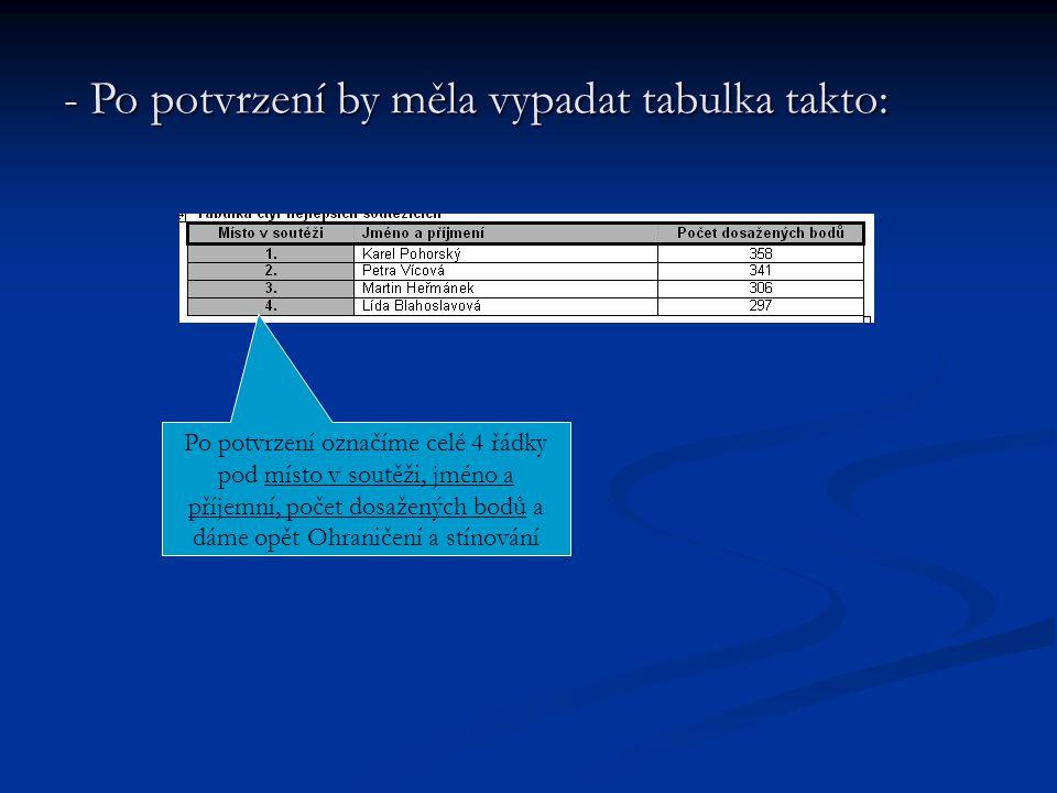 - Po potvrzení by měla vypadat tabulka takto: Po potvrzení označíme celé 4 řádky pod místo v soutěži, jméno a příjemní, počet dosažených bodů a dáme opět Ohraničení a stínování