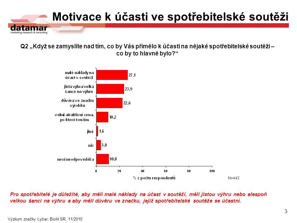 Výzkum značky Lybar, Biolit SR, 11/2010 Pro spotřebitelé je důležité, aby měli malé náklady na účast v soutěži, měli jistou výhru nebo alespoň velkou