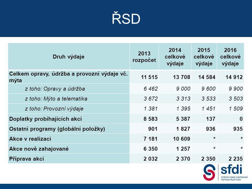 Druh výdaje 2013 rozpočet 2014 celkové výdaje 2015 celkové výdaje 2016 celkové výdaje Celkem opravy, údržba a provozní výdaje vč.