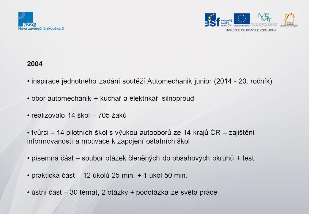 2004 inspirace jednotného zadání soutěží Automechanik junior (2014 - 20. ročník) obor automechanik + kuchař a elektrikář–silnoproud realizovalo 14 ško