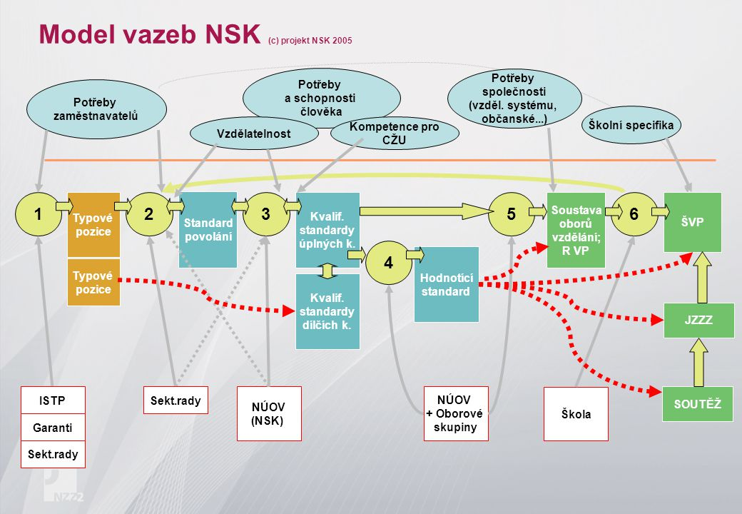 Model vazeb NSK (c) projekt NSK 2005 Typové pozice Standard povolání Kvalif. standardy úplných k. Soustava oborů vzdělání; R VP ŠVP Potřeby zaměstnava
