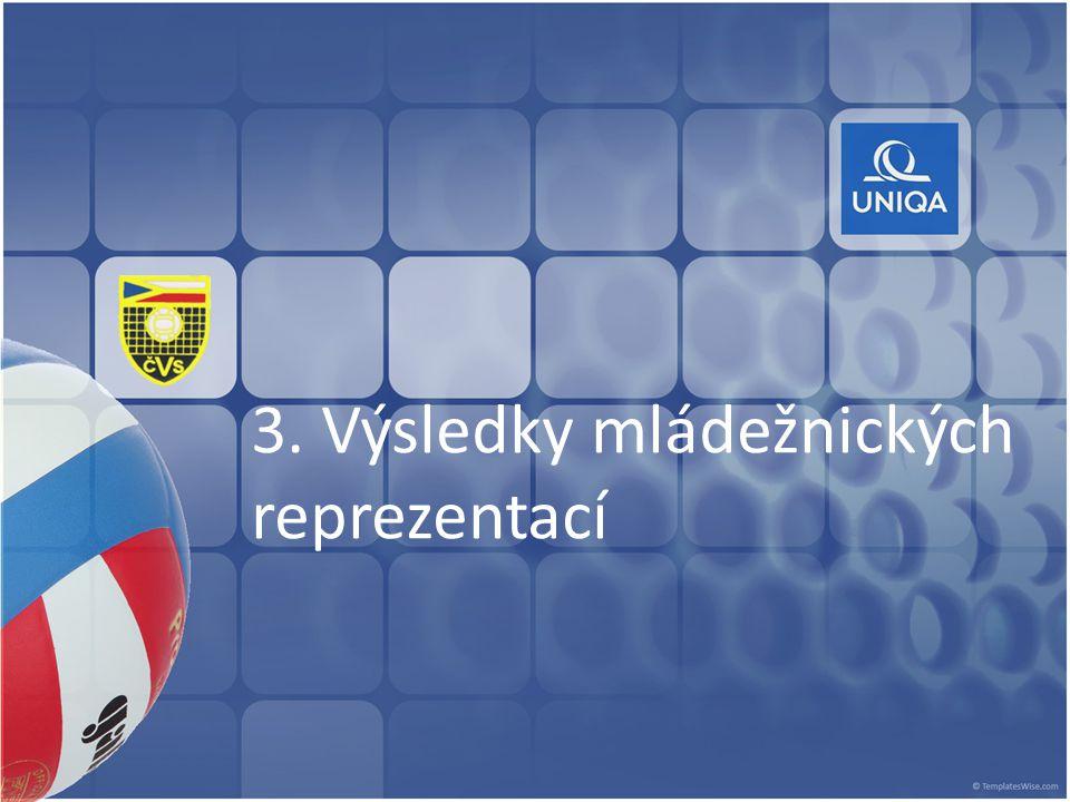 3. Výsledky mládežnických reprezentací
