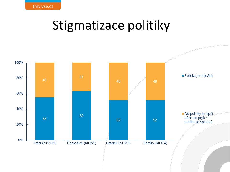 Stigmatizace politiky