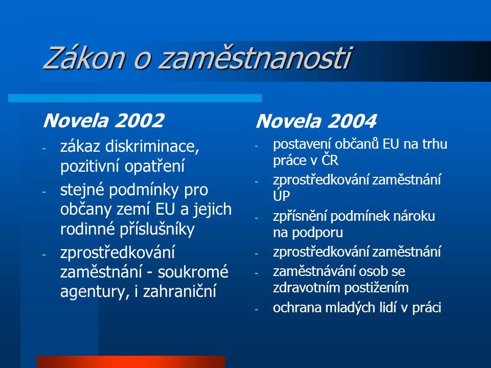 Zákon o zaměstnanosti Novela 2002 - zákaz diskriminace, pozitivní opatření - stejné podmínky pro občany zemí EU a jejich rodinné příslušníky - zprostředkování zaměstnání - soukromé agentury, i zahraniční Novela 2004 - postavení občanů EU na trhu práce v ČR - zprostředkování zaměstnání ÚP - zpřísnění podmínek nároku na podporu - zprostředkování zaměstnání - zaměstnávání osob se zdravotním postižením - ochrana mladých lidí v práci