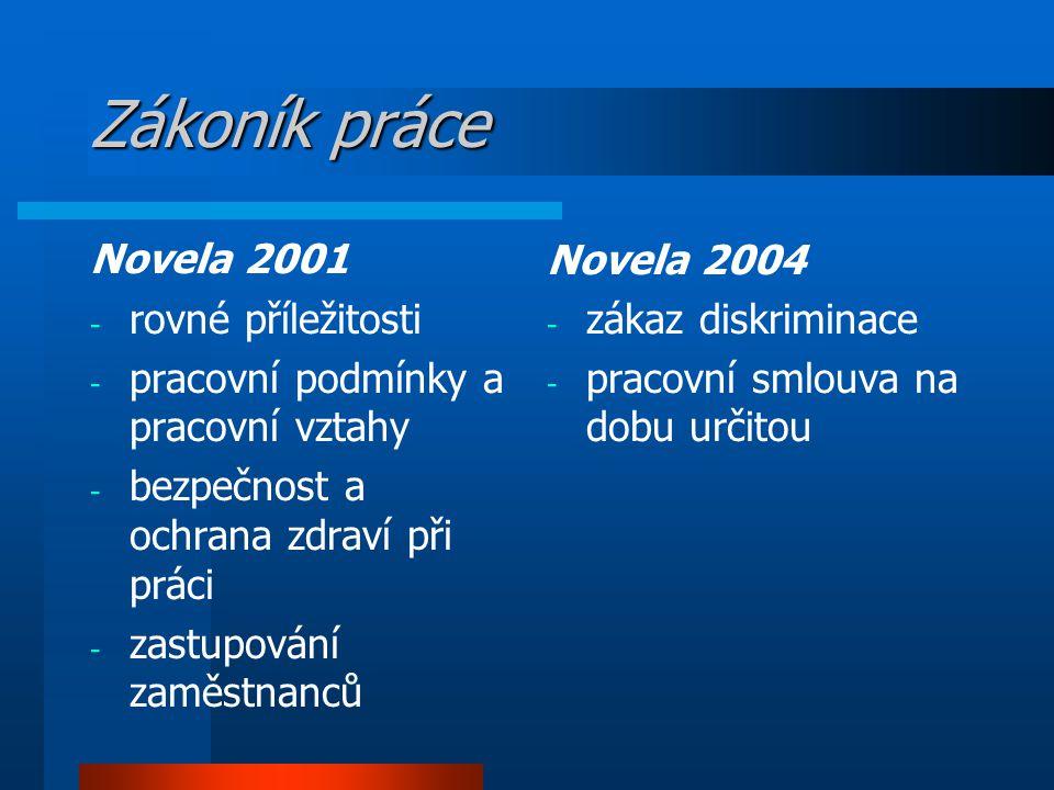 Zákoník práce Novela 2001 - rovné příležitosti - pracovní podmínky a pracovní vztahy - bezpečnost a ochrana zdraví při práci - zastupování zaměstnanců Novela 2004 - zákaz diskriminace - pracovní smlouva na dobu určitou