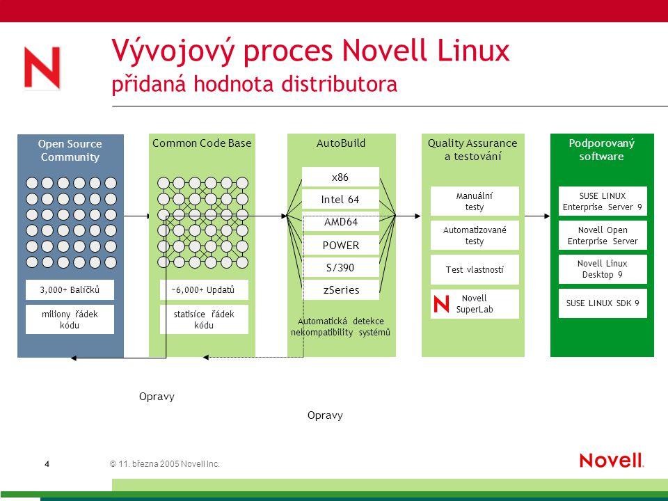© 11. března 2005 Novell Inc. 4 Vývojový proces Novell Linux přidaná hodnota distributora Open Source Community Common Code Base AutoBuild Quality Ass