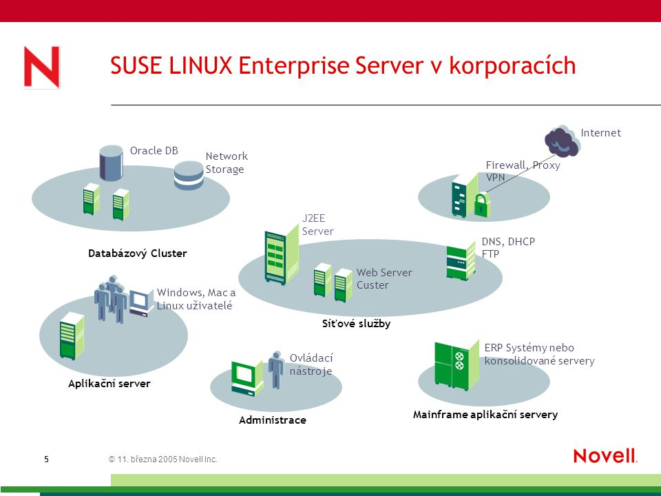 © 11. března 2005 Novell Inc. 5 SUSE LINUX Enterprise Server v korporacích Oracle DB Internet J2EE Server Mainframe aplikační servery Aplikační server