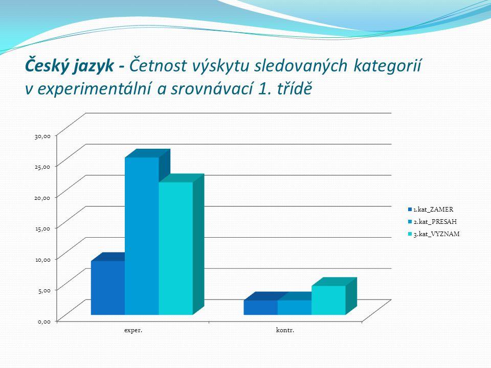 Český jazyk - Četnost výskytu sledovaných kategorií v experimentální a srovnávací 1. třídě