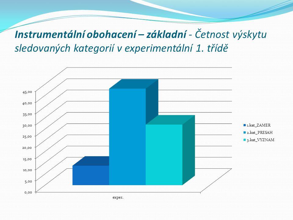 Instrumentální obohacení – základní - Četnost výskytu sledovaných kategorií v experimentální 1. třídě