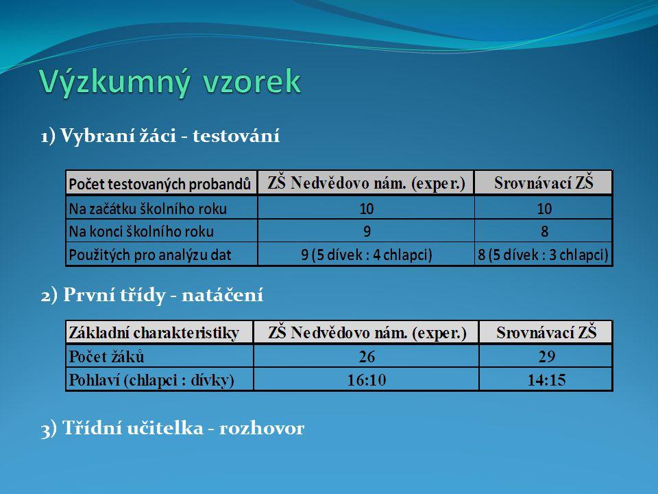 Matematika - Četnost výskytu sledovaných kategorií v experimentální a srovnávací 1. třídě