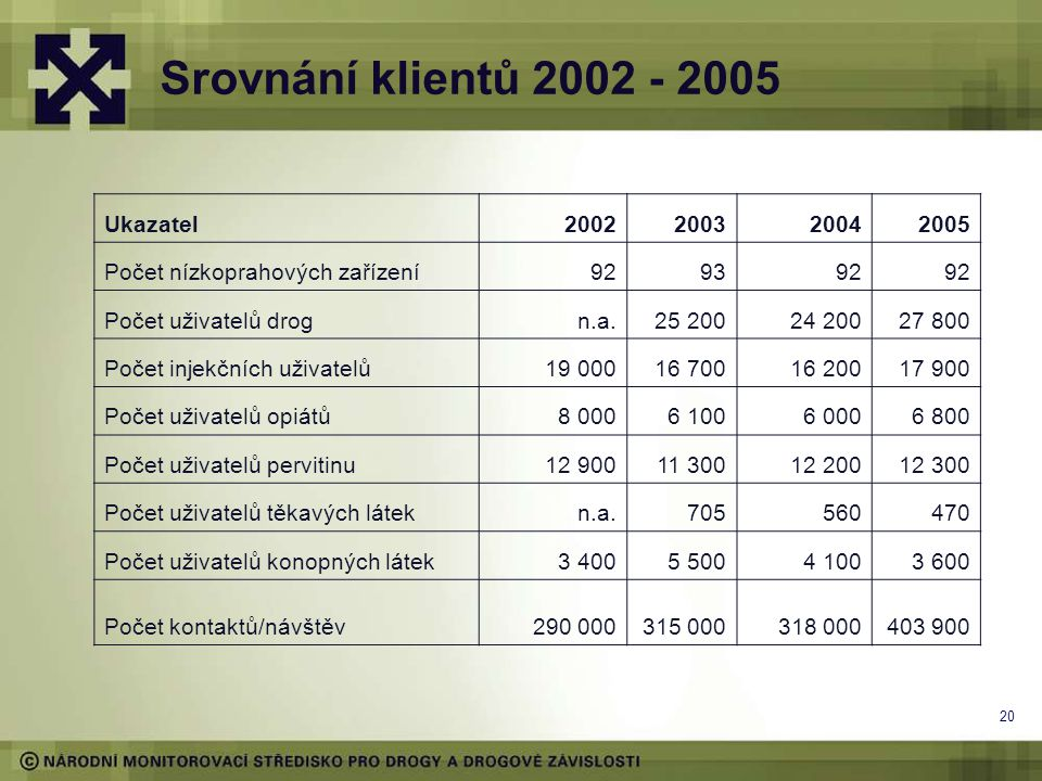 20 Srovnání klientů 2002 - 2005 Ukazatel2002200320042005 Počet nízkoprahových zařízení929392 Počet uživatelů drogn.a.25 20024 20027 800 Počet injekční